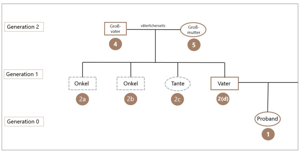 Ordnungssystem Ahnenforschung Geschwister